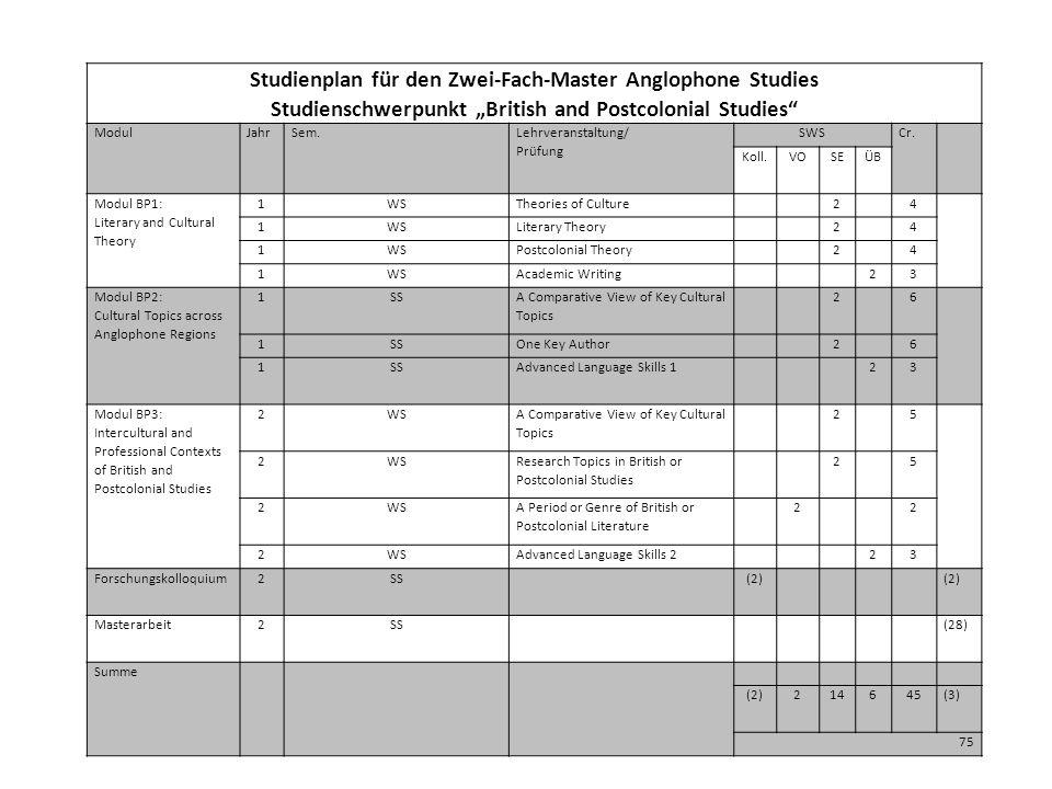 """Studienplan für den Zwei-Fach-Master Anglophone Studies Studienschwerpunkt """"British and Postcolonial Studies ModulJahrSem."""