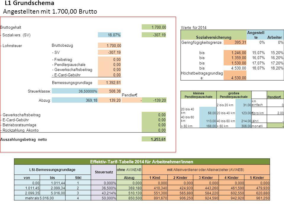 L1 Grundschema Angestellten mit 1.700,00 Brutto Bruttogehalt1.700,00 - Gewerkschaftsbeitrag0,00 - E-Card-Gebühr0,00 - Betriebsratsumlage0,00 - Rückzah