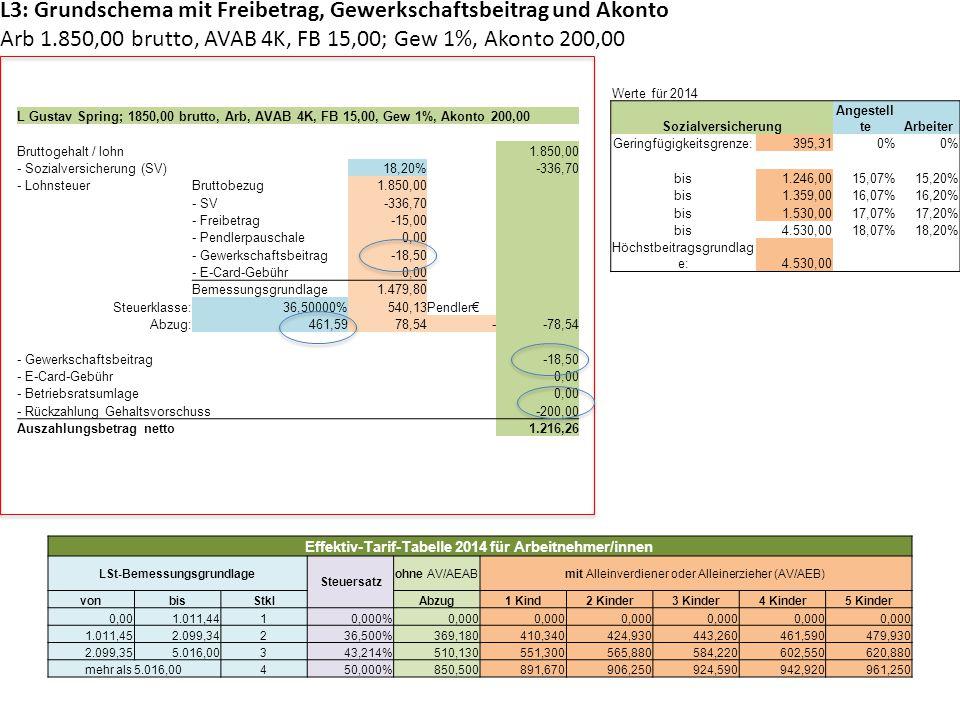 L3: Grundschema mit Freibetrag, Gewerkschaftsbeitrag und Akonto Arb 1.850,00 brutto, AVAB 4K, FB 15,00; Gew 1%, Akonto 200,00 Werte für 2014 Sozialver
