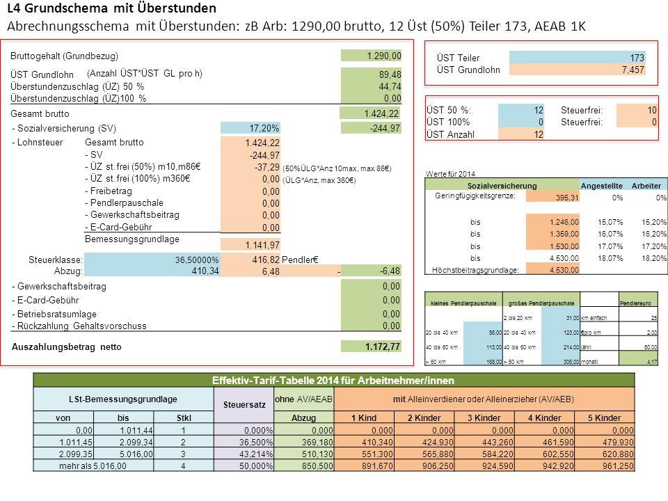 L4 Grundschema mit Überstunden Abrechnungsschema mit Überstunden: zB Arb: 1290,00 brutto, 12 Üst (50%) Teiler 173, AEAB 1K Werte für 2014 Sozialversic
