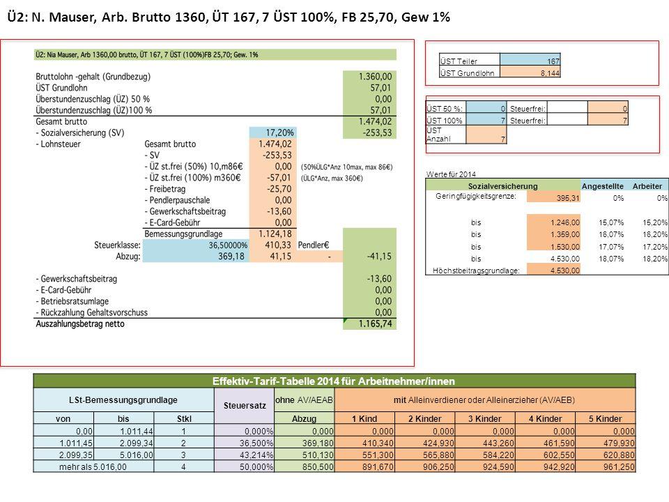 Ü2: N. Mauser, Arb. Brutto 1360, ÜT 167, 7 ÜST 100%, FB 25,70, Gew 1% Werte für 2014 SozialversicherungAngestellteArbeiter Geringfügigkeitsgrenze: 395