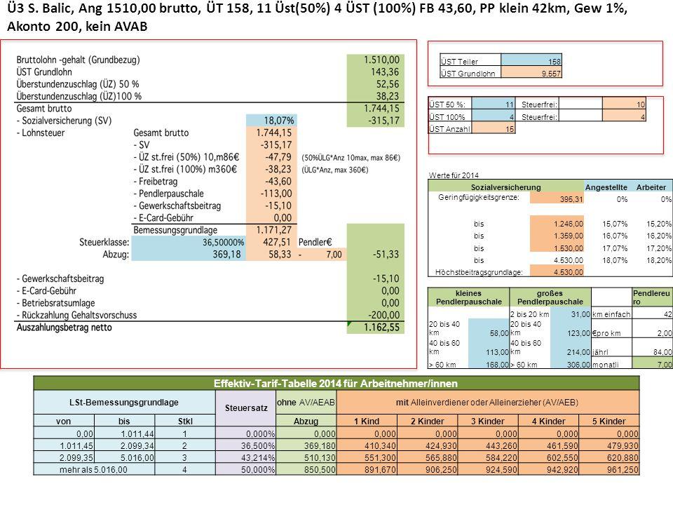 Ü3 S. Balic, Ang 1510,00 brutto, ÜT 158, 11 Üst(50%) 4 ÜST (100%) FB 43,60, PP klein 42km, Gew 1%, Akonto 200, kein AVAB Werte für 2014 Sozialversiche