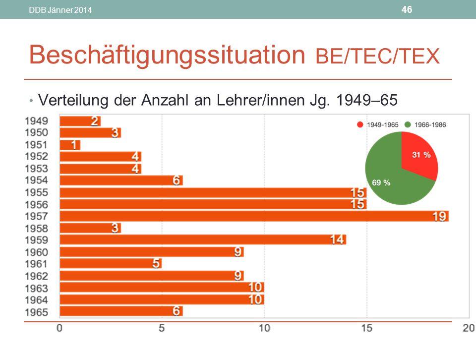 DDB Jänner 2014 46 Beschäftigungssituation BE/TEC/TEX Verteilung der Anzahl an Lehrer/innen Jg.