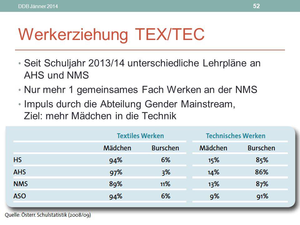 DDB Jänner 2014 52 Werkerziehung TEX/TEC Seit Schuljahr 2013/14 unterschiedliche Lehrpläne an AHS und NMS Nur mehr 1 gemeinsames Fach Werken an der NMS Impuls durch die Abteilung Gender Mainstream, Ziel: mehr Mädchen in die Technik