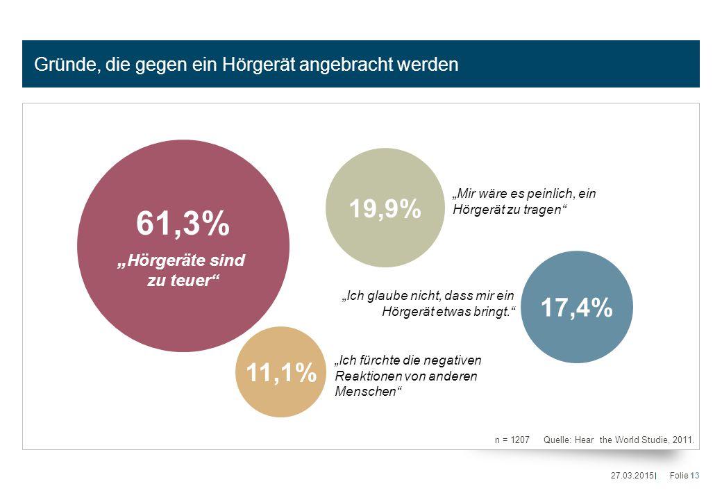 """Gründe, die gegen ein Hörgerät angebracht werden n = 1207 Quelle: Hear the World Studie, 2011. 61,3% """" Hörgeräte sind zu teuer"""" 19,9% 17,4% 11,1% """"Mir"""