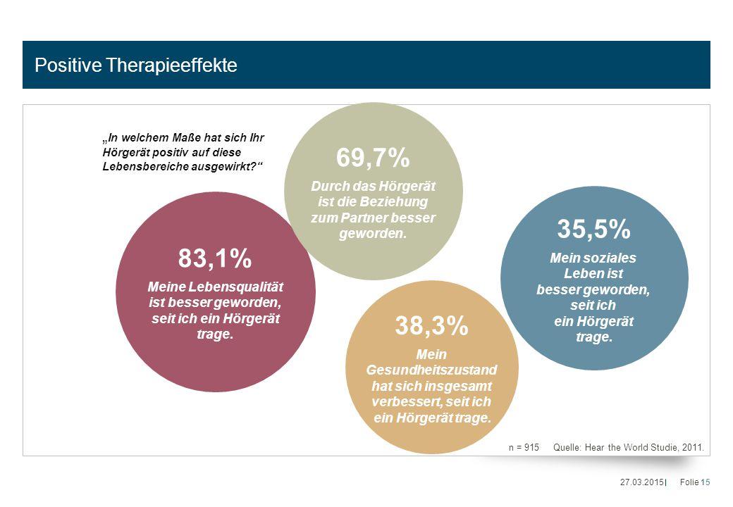 Positive Therapieeffekte n = 915 Quelle: Hear the World Studie, 2011. 83,1% Meine Lebensqualität ist besser geworden, seit ich ein Hörgerät trage. 35,