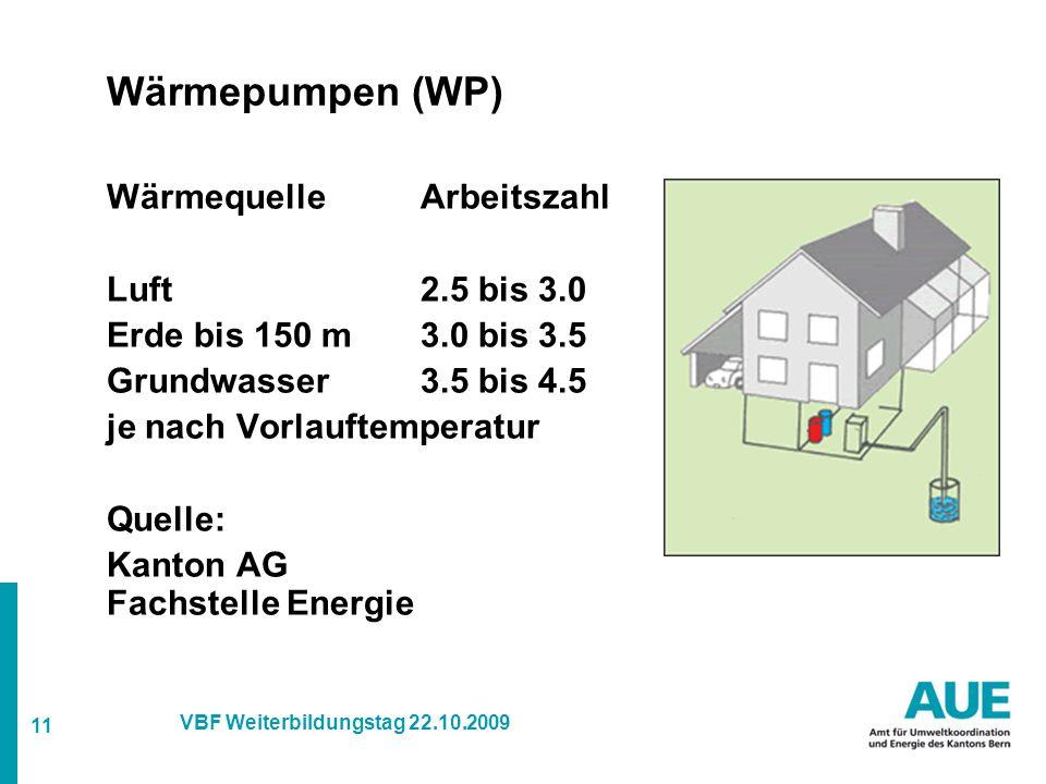 11 VBF Weiterbildungstag 22.10.2009 Wärmepumpen (WP) WärmequelleArbeitszahl Luft2.5 bis 3.0 Erde bis 150 m3.0 bis 3.5 Grundwasser3.5 bis 4.5 je nach Vorlauftemperatur Quelle: Kanton AG Fachstelle Energie