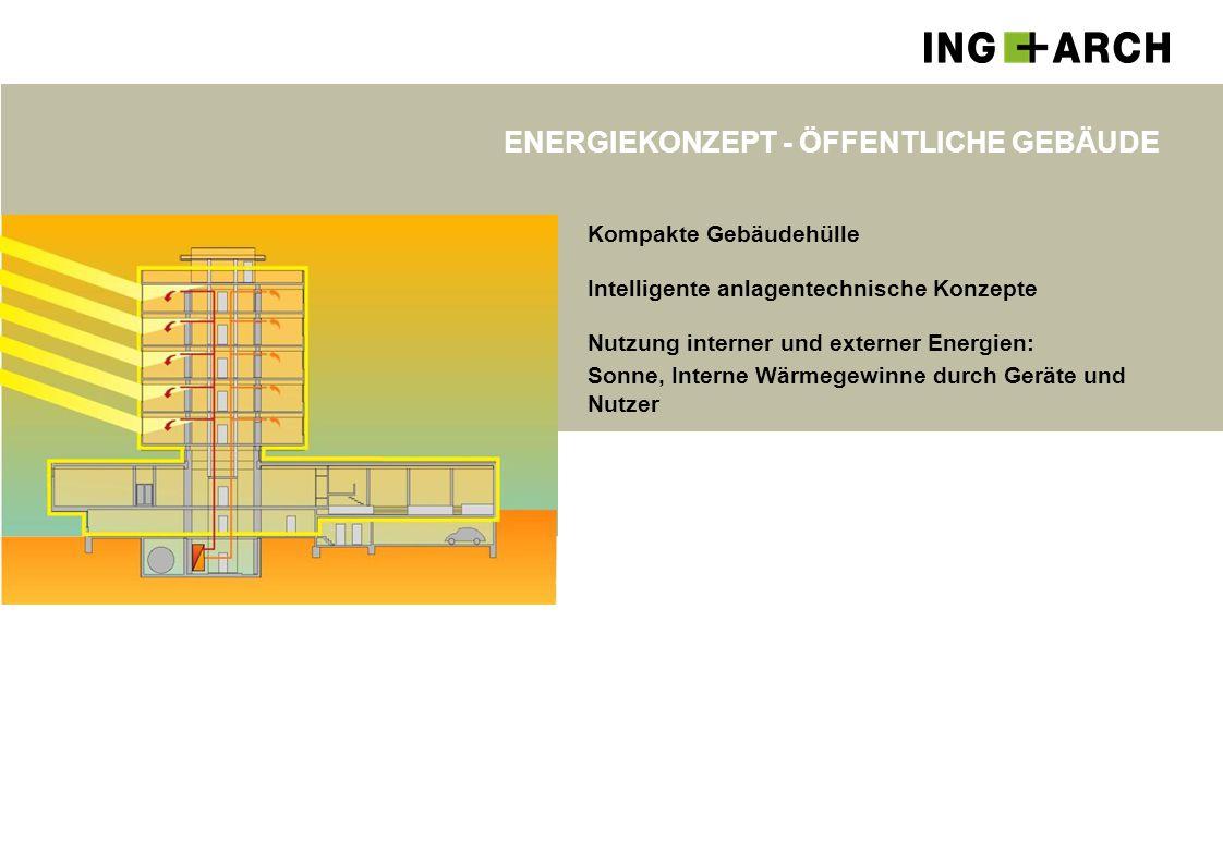 ENERGIEKONZEPT - ÖFFENTLICHE GEBÄUDE Kompakte Gebäudehülle Intelligente anlagentechnische Konzepte Nutzung interner und externer Energien: Sonne, Inte