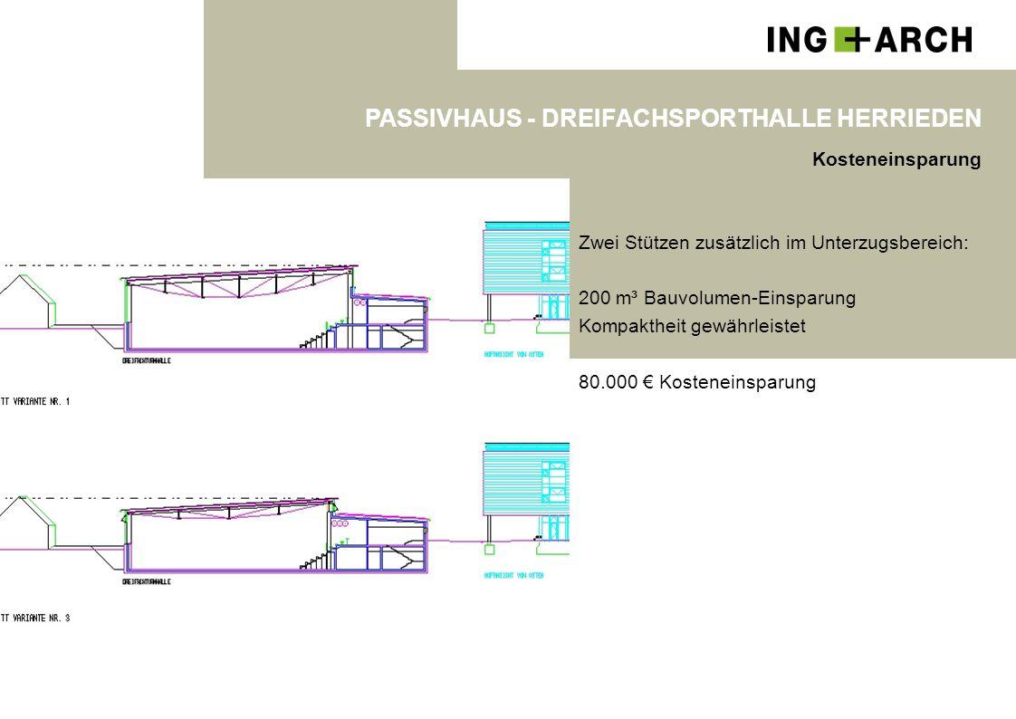 PASSIVHAUS - DREIFACHSPORTHALLE HERRIEDEN Kosteneinsparung Zwei Stützen zusätzlich im Unterzugsbereich: 200 m³ Bauvolumen-Einsparung Kompaktheit gewäh