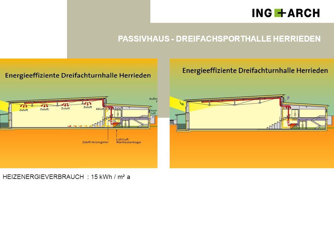 PASSIVHAUS - DREIFACHSPORTHALLE HERRIEDEN HEIZENERGIEVERBRAUCH : 15 kWh / m² a
