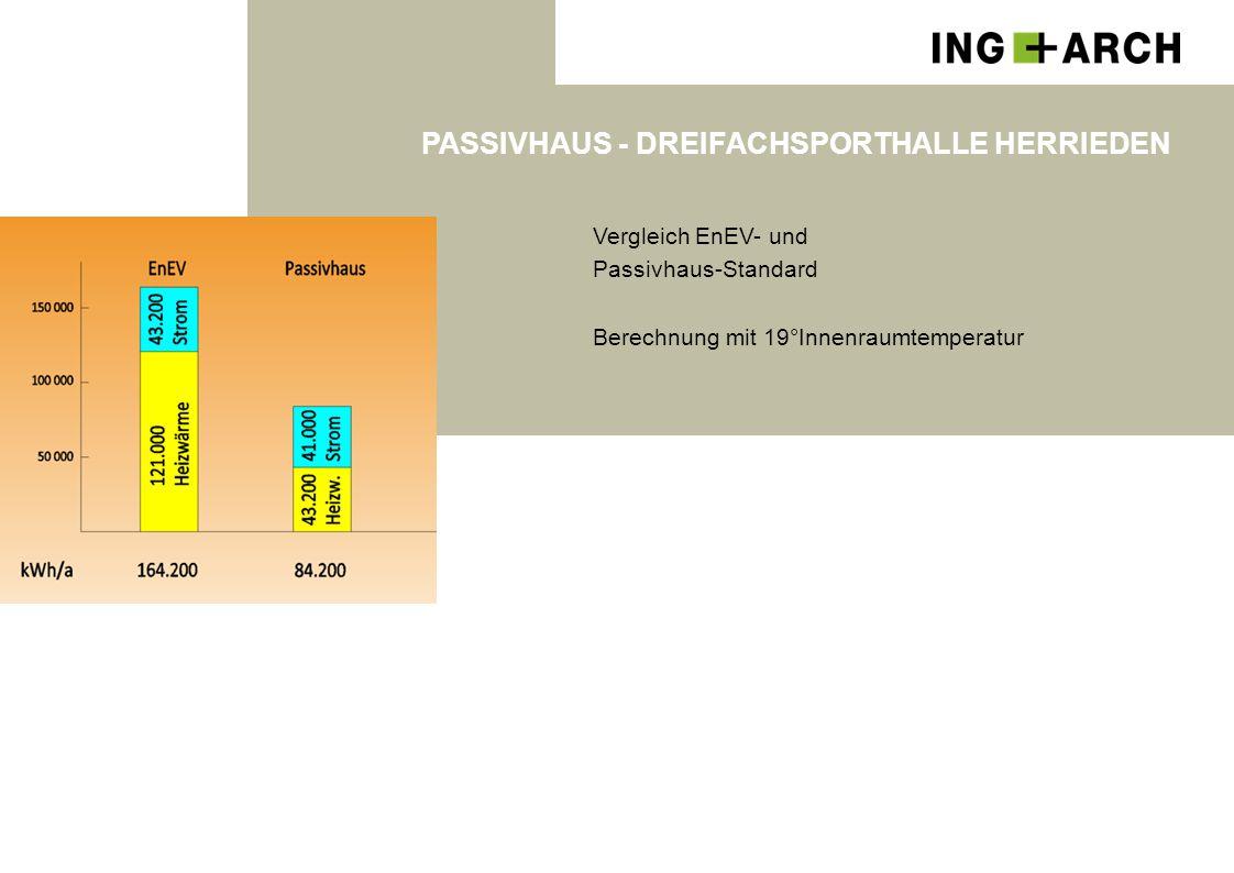 PASSIVHAUS - DREIFACHSPORTHALLE HERRIEDEN Vergleich EnEV- und Passivhaus-Standard Berechnung mit 19°Innenraumtemperatur