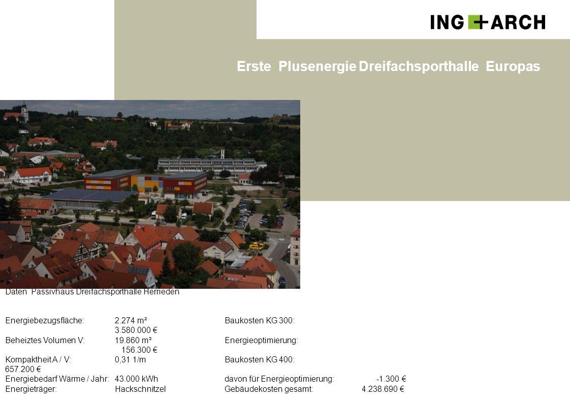 Erste Plusenergie Dreifachsporthalle Europas Daten Passivhaus Dreifachsporthalle Herrieden Energiebezugsfläche: 2.274 m² Baukosten KG 300: 3.580.000 €