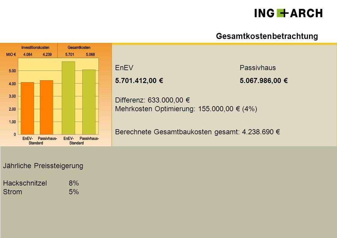 EnEVPassivhaus 5.701.412,00 €5.067.986,00 € Differenz: 633.000,00 € Mehrkosten Optimierung: 155.000,00 € (4%) Berechnete Gesamtbaukosten gesamt: 4.238