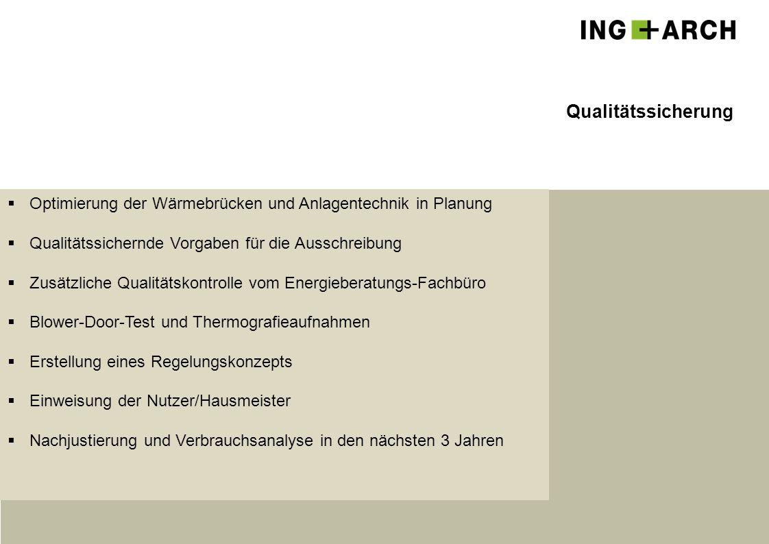 Qualitätssicherung  Optimierung der Wärmebrücken und Anlagentechnik in Planung  Qualitätssichernde Vorgaben für die Ausschreibung  Zusätzliche Qual