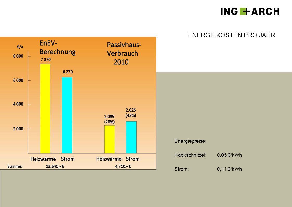 ENERGIEKOSTEN PRO JAHR Energiepreise: Hackschnitzel:0,05 €/kWh Strom:0,11 €/kWh