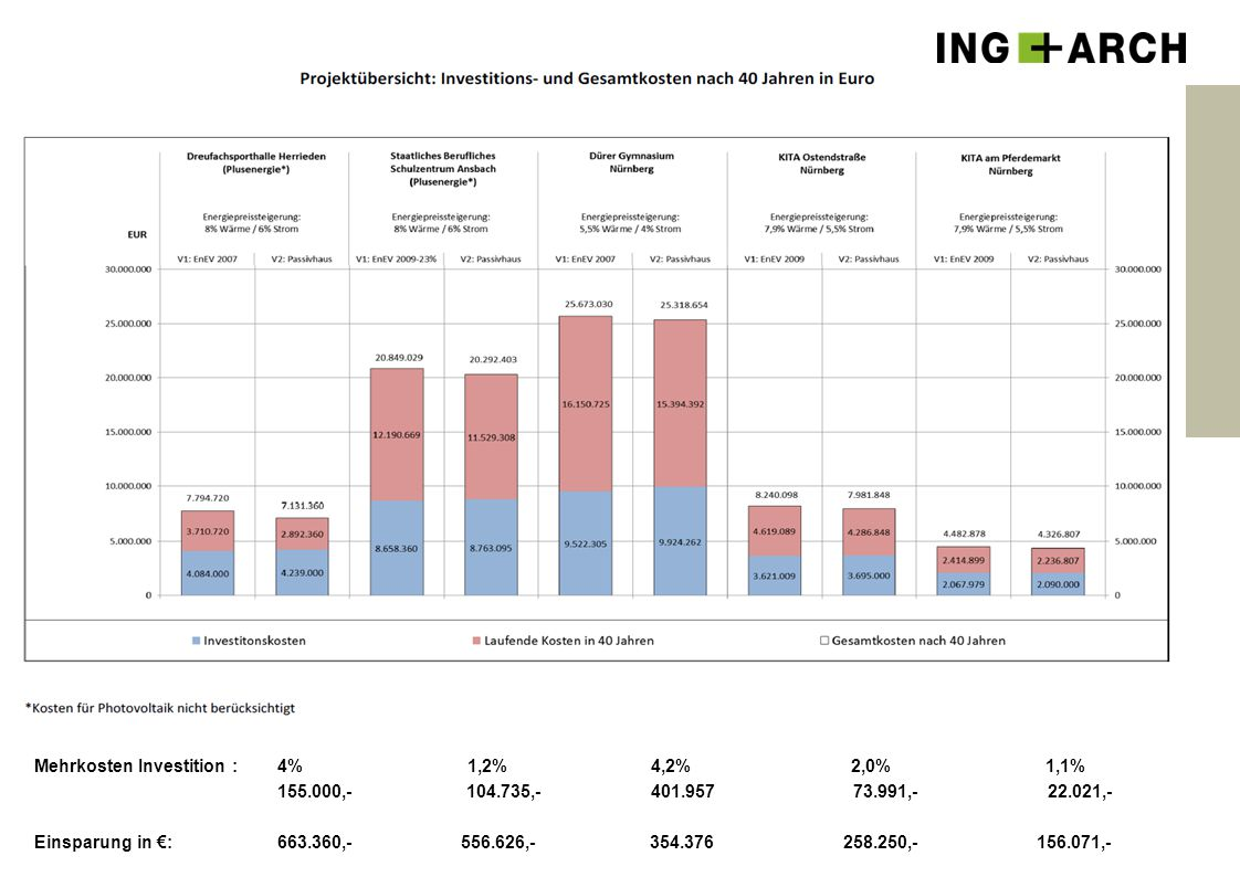 4 Mehrkosten Investition : 4% 1,2% 4,2% 2,0% 1,1% 155.000,- 104.735,- 401.957 73.991,- 22.021,- Einsparung in €: 663.360,- 556.626,- 354.376 258.250,-
