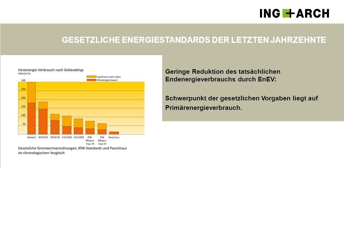 GESETZLICHE ENERGIESTANDARDS DER LETZTEN JAHRZEHNTE Geringe Reduktion des tatsächlichen Endenergieverbrauchs durch EnEV: Schwerpunkt der gesetzlichen