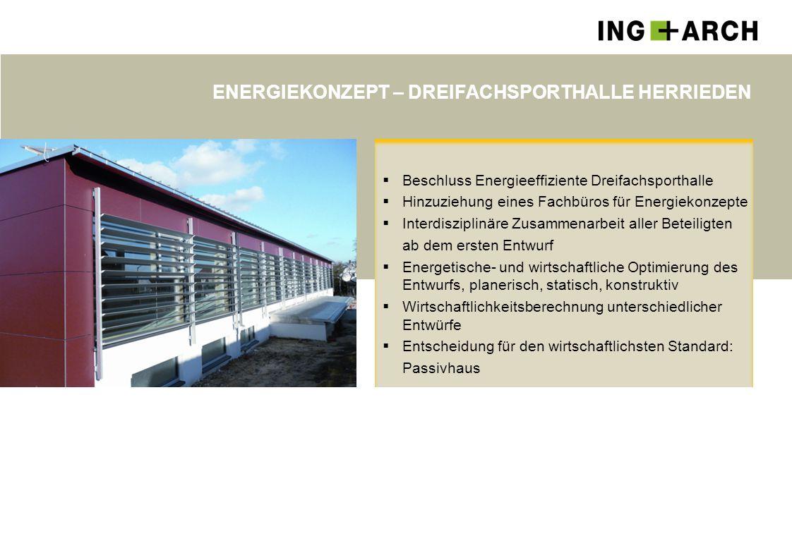 ENERGIEKONZEPT – DREIFACHSPORTHALLE HERRIEDEN  Beschluss Energieeffiziente Dreifachsporthalle  Hinzuziehung eines Fachbüros für Energiekonzepte  In