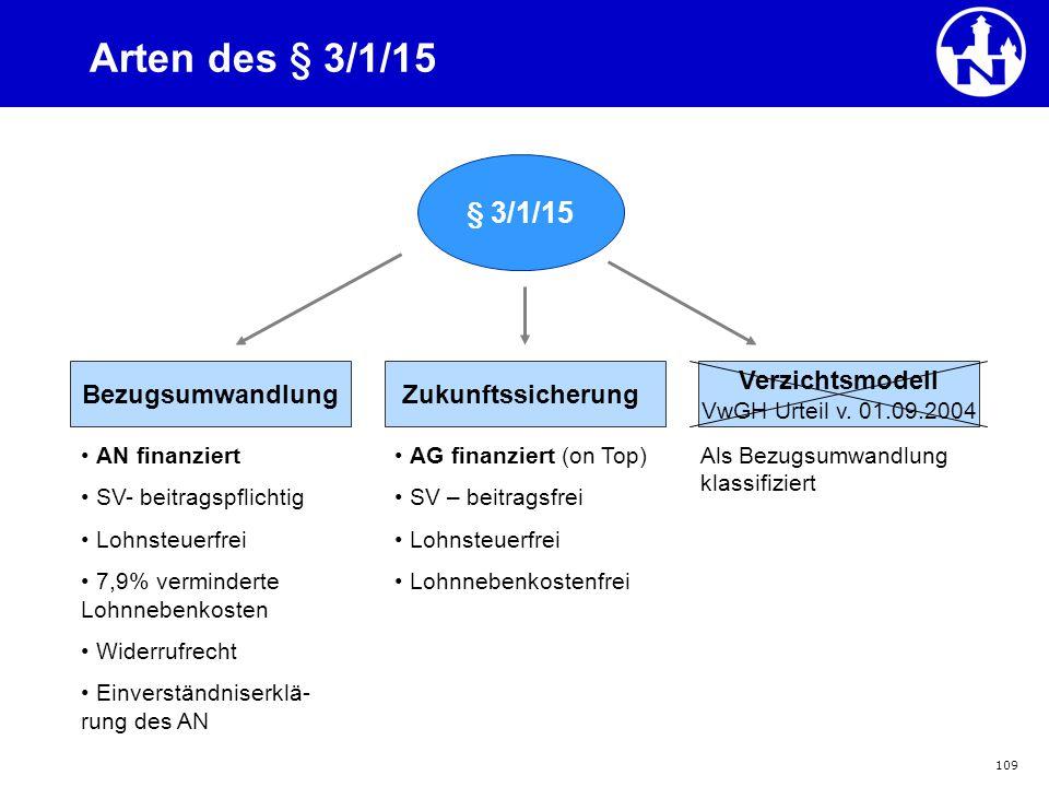 109 Arten des § 3/1/15 § 3/1/15 Bezugsumwandlung Verzichtsmodell VwGH Urteil v. 01.09.2004 Zukunftssicherung Als Bezugsumwandlung klassifiziert AN fin