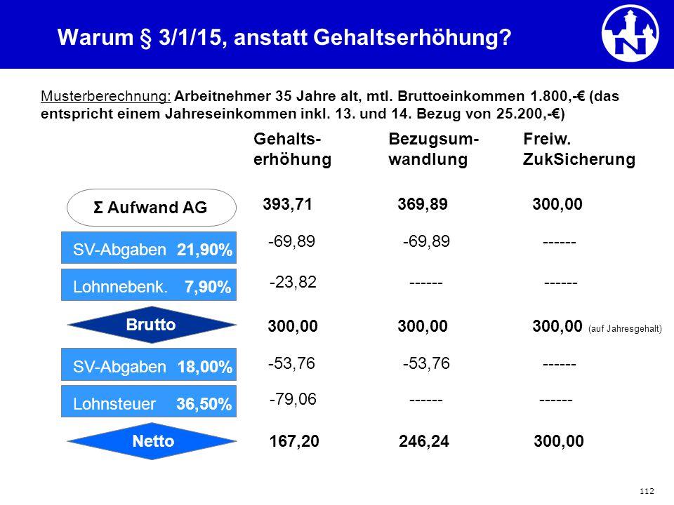 112 Warum § 3/1/15, anstatt Gehaltserhöhung? Musterberechnung: Arbeitnehmer 35 Jahre alt, mtl. Bruttoeinkommen 1.800,-€ (das entspricht einem Jahresei