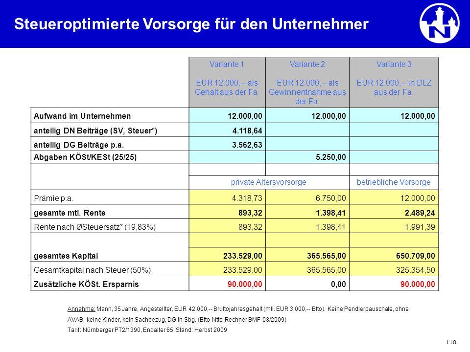 118 Variante 1 EUR 12.000,-- als Gehalt aus der Fa. Variante 2 EUR 12.000,-- als Gewinnentnahme aus der Fa. Variante 3 EUR 12.000,-- in DLZ aus der Fa