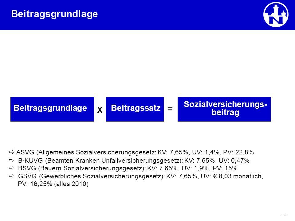 12 Beitragsgrundlage  ASVG (Allgemeines Sozialversicherungsgesetz: KV: 7,65%, UV: 1,4%, PV: 22,8%  B-KUVG (Beamten Kranken Unfallversicherungsgesetz
