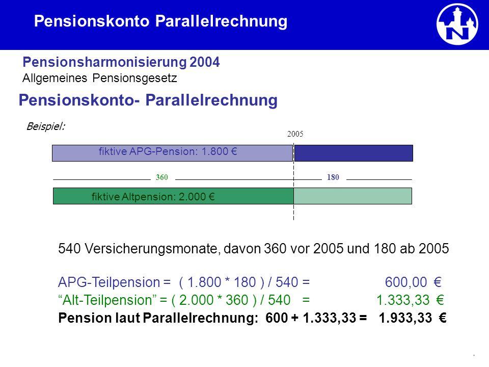 27 Pensionskonto Parallelrechnung Pensionsharmonisierung 2004 Pensionskonto- Parallelrechnung Beispiel: fiktive APG-Pension: 1.800 € Allgemeines Pensi