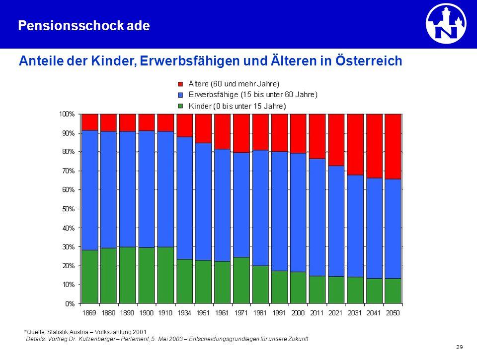 29 Anteile der Kinder, Erwerbsfähigen und Älteren in Österreich *Quelle: Statistik Austria – Volkszählung 2001 Details: Vortrag Dr. Kutzenberger – Par