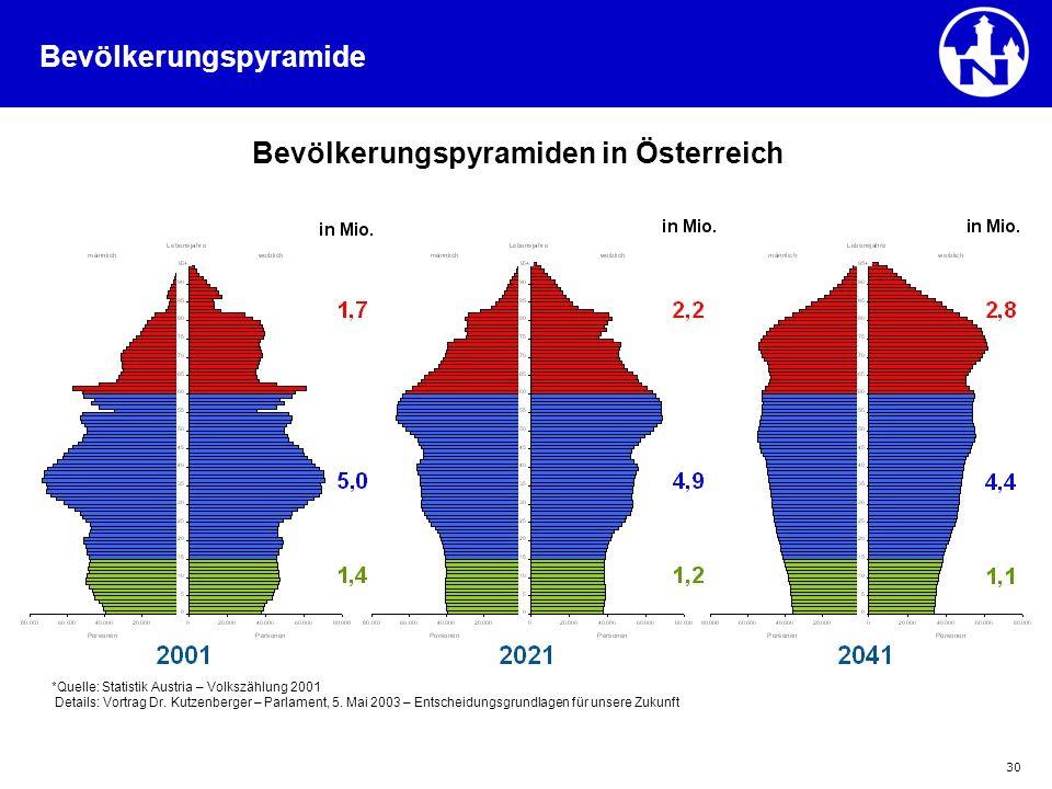 30 *Quelle: Statistik Austria – Volkszählung 2001 Details: Vortrag Dr. Kutzenberger – Parlament, 5. Mai 2003 – Entscheidungsgrundlagen für unsere Zuku