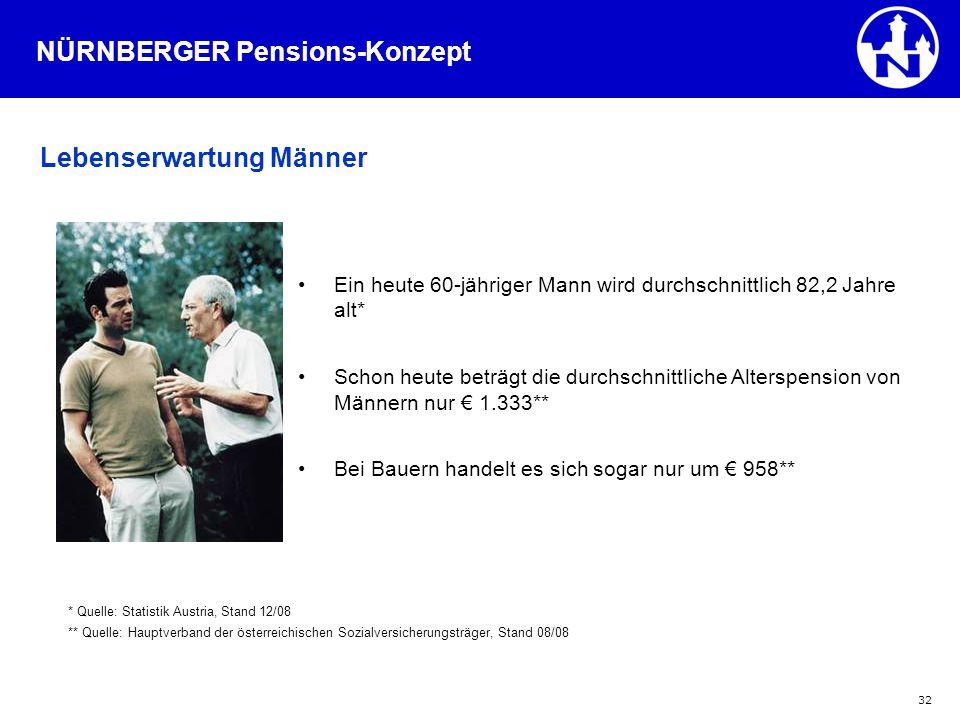 32 Ein heute 60-jähriger Mann wird durchschnittlich 82,2 Jahre alt* Schon heute beträgt die durchschnittliche Alterspension von Männern nur € 1.333**