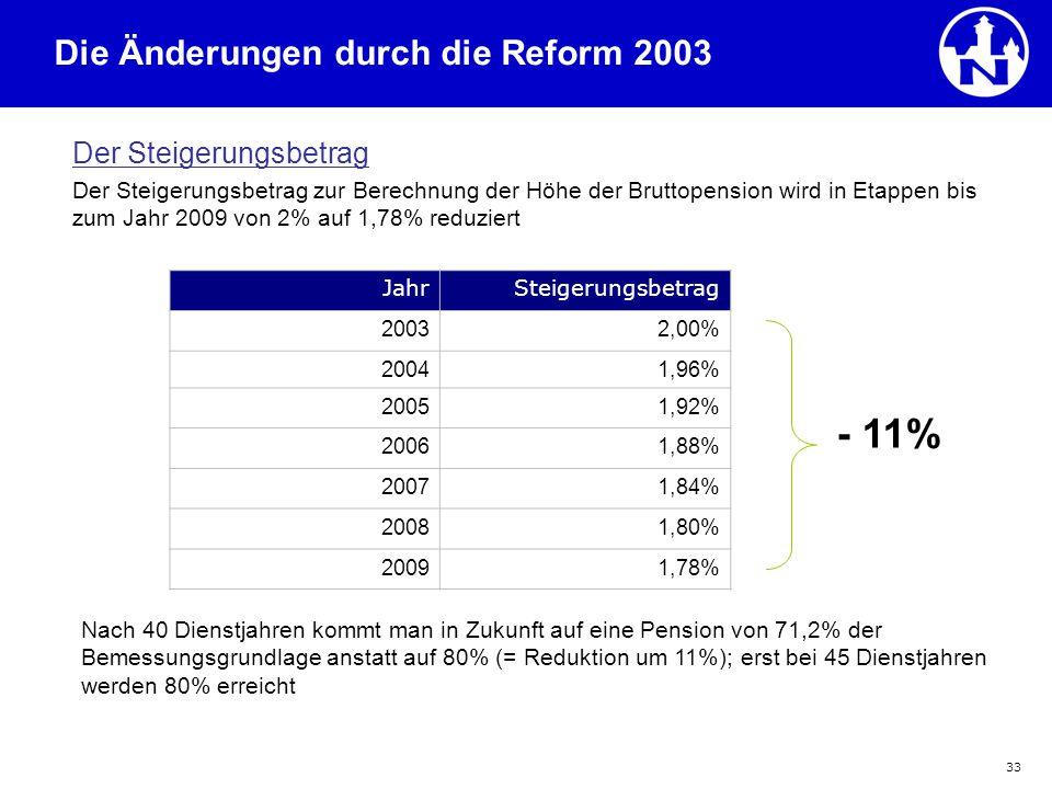 33 Der Steigerungsbetrag Der Steigerungsbetrag zur Berechnung der Höhe der Bruttopension wird in Etappen bis zum Jahr 2009 von 2% auf 1,78% reduziert
