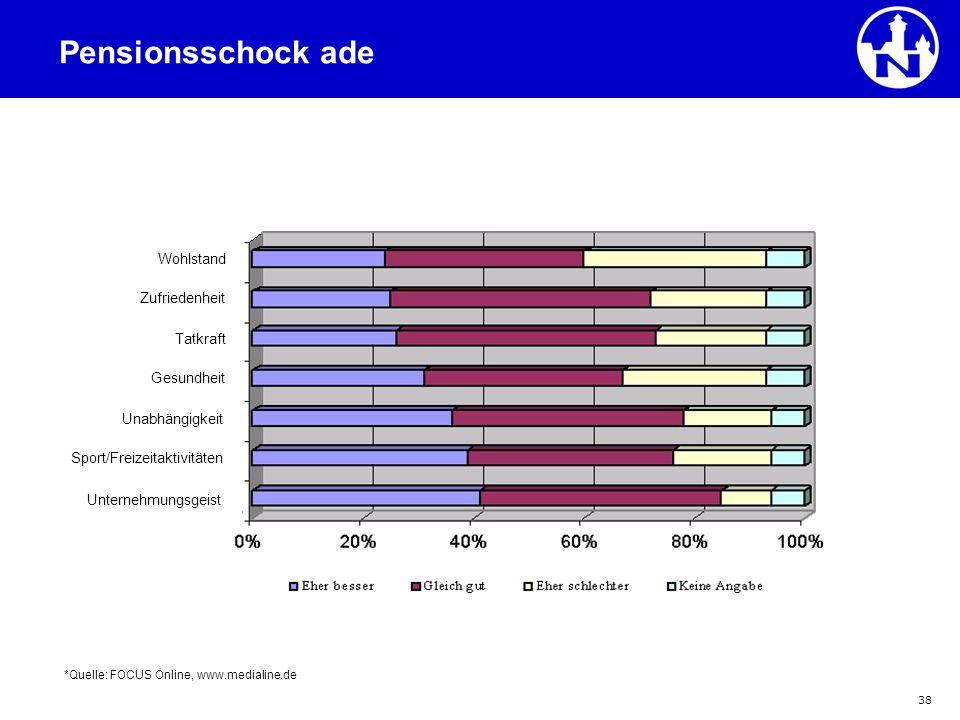 38 Positive Erwartungen ans Leben im Alter* *Quelle: FOCUS Online, www.medialine.de Pensionsschock ade Zufriedenheit Tatkraft Gesundheit Unabhängigkei