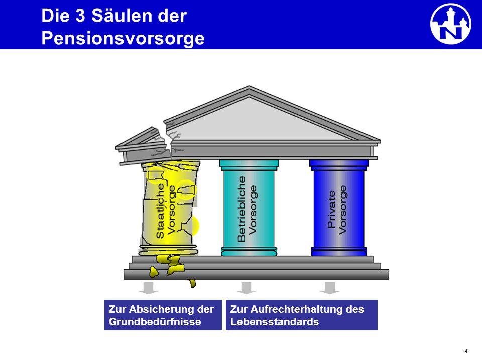 4 Die 3 Säulen der Pensionsvorsorge Zur Absicherung der Grundbedürfnisse Zur Aufrechterhaltung des Lebensstandards