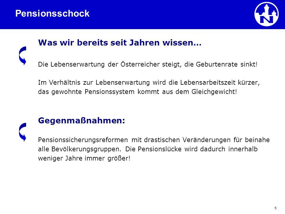 """26 Pensionsberechnung nach Neurecht (APG) für alle geboren nach dem 1.1.1955 und """"Neueinsteiger Formel 65 – 45 – 80 mit 65."""