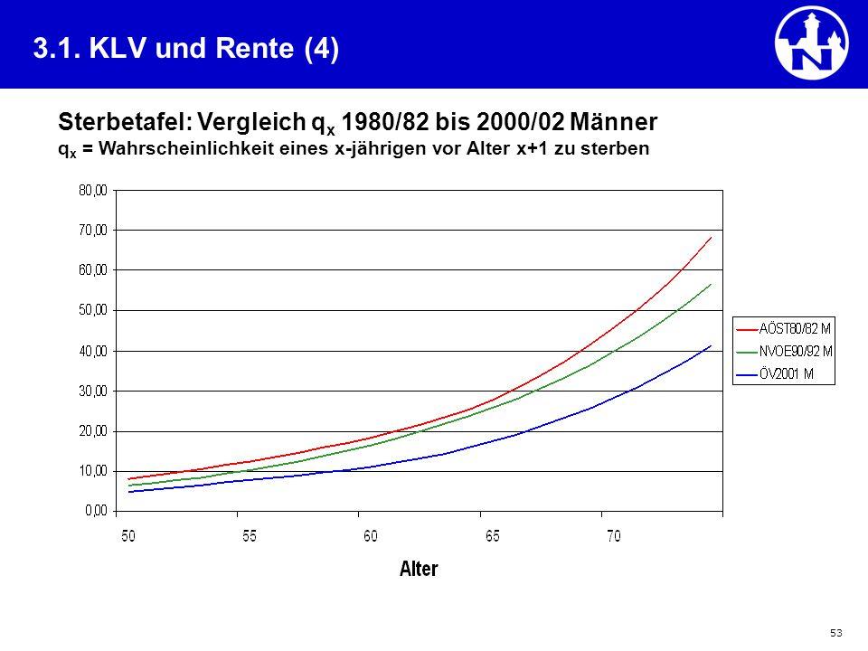 53 3.1. KLV und Rente (4) Sterbetafel: Vergleich q x 1980/82 bis 2000/02 Männer q x = Wahrscheinlichkeit eines x-jährigen vor Alter x+1 zu sterben