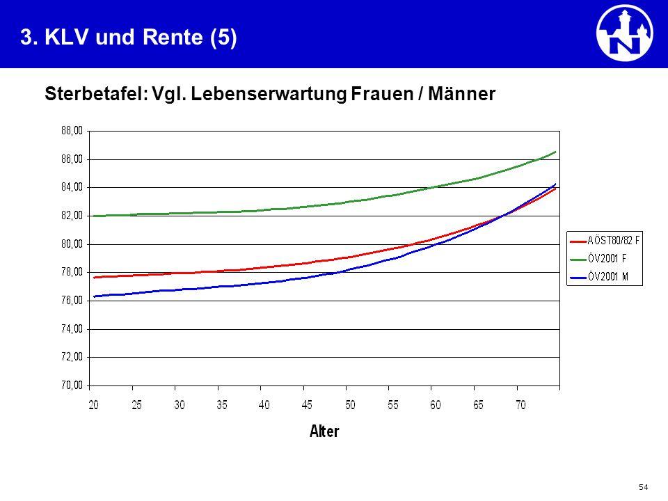 54 3. KLV und Rente (5) Sterbetafel: Vgl. Lebenserwartung Frauen / Männer