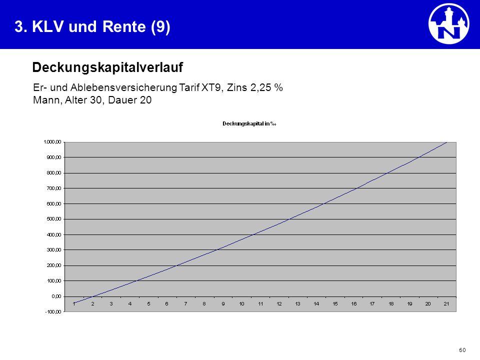 60 3. KLV und Rente (9) Deckungskapitalverlauf Er- und Ablebensversicherung Tarif XT9, Zins 2,25 % Mann, Alter 30, Dauer 20
