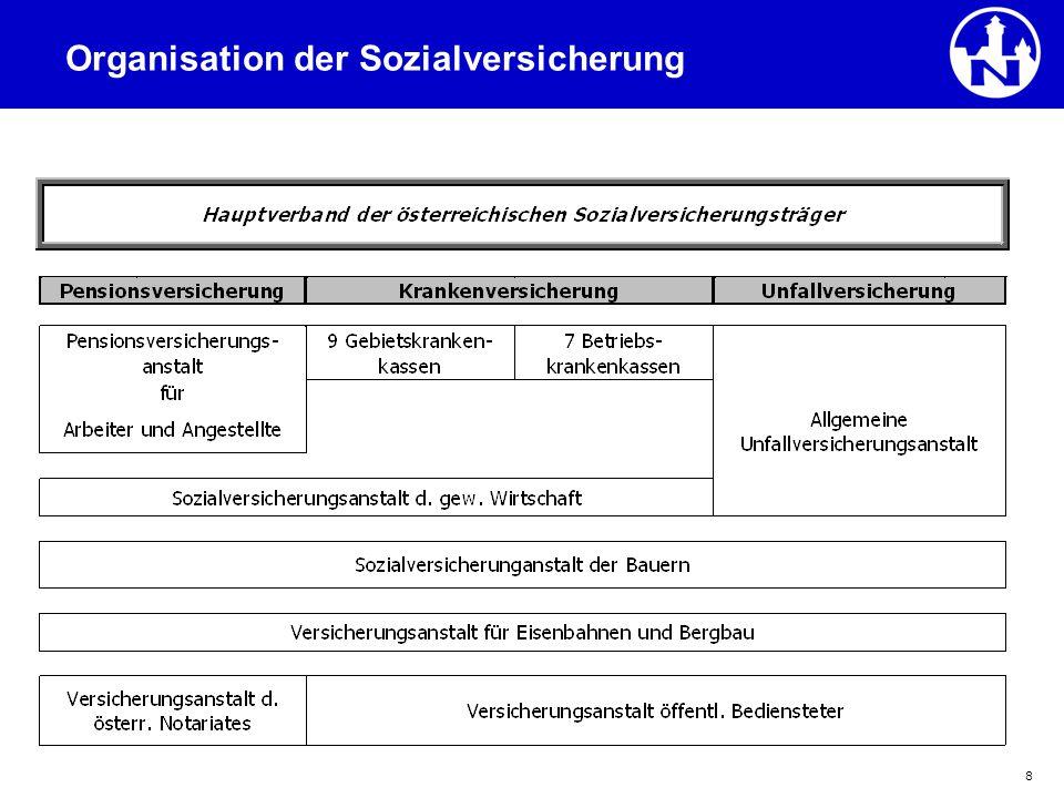 9 PENSIONSVERSICHERUNG Pensionszugangsalter – Vergleich 1970 – 2008 Quelle: Handbuch der österr.