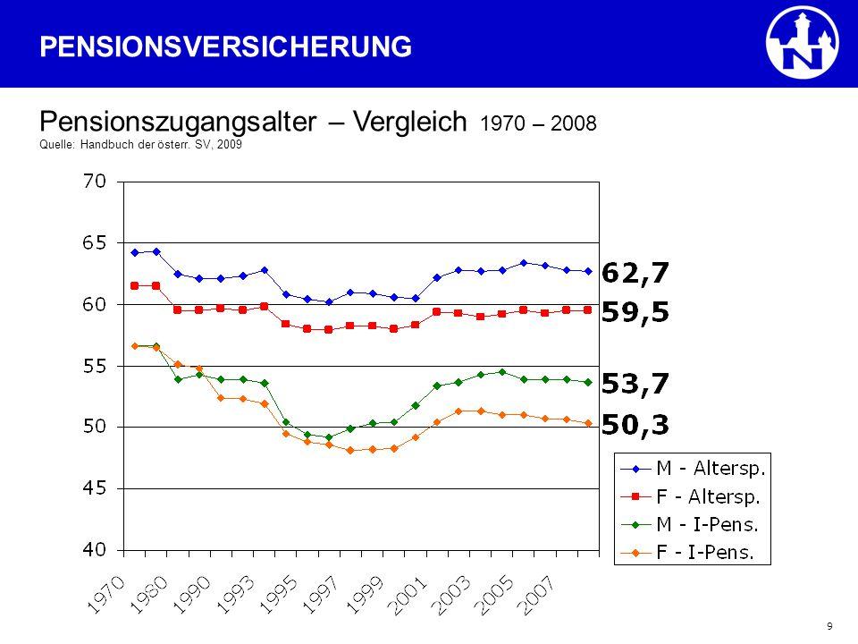 9 PENSIONSVERSICHERUNG Pensionszugangsalter – Vergleich 1970 – 2008 Quelle: Handbuch der österr. SV, 2009
