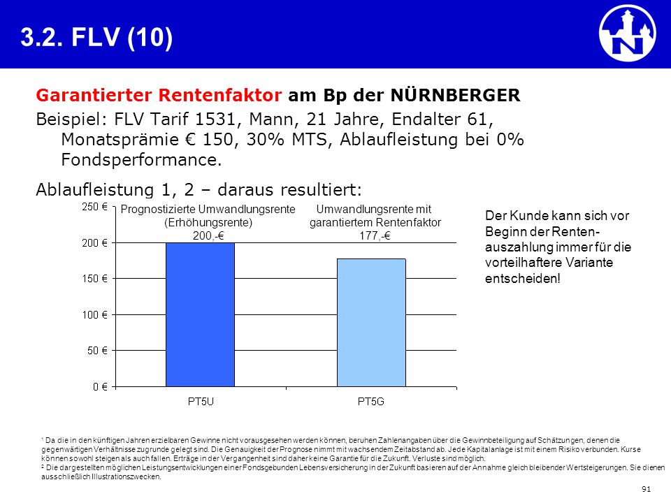 91 3.2. FLV (10) Garantierter Rentenfaktor am Bp der NÜRNBERGER Beispiel: FLV Tarif 1531, Mann, 21 Jahre, Endalter 61, Monatsprämie € 150, 30% MTS, Ab