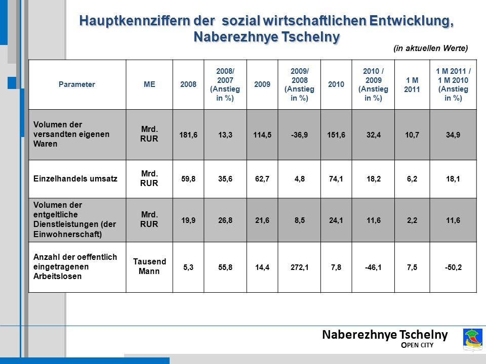 Naberezhnye Tschelny O PEN CITY Hauptkennziffern der sozial wirtschaftlichen Entwicklung, Naberezhnye Tschelny ParameterME2008 2008/ 2007 (Anstieg in %) 2009 2009/ 2008 (Anstieg in %) 2010 2010 / 2009 (Anstieg in %) 1 M 2011 1 M 2011 / 1 M 2010 (Anstieg in %) Volumen der versandten eigenen Waren Mrd.