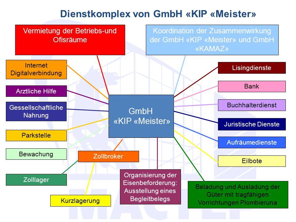 Dienstkomplex von GmbH «KIP «Meister».. Vermietung der Betriebs-und Ofisräume GmbH «KIP «Meister» Koordination der Zusammenwirkung der GmbH «KIP «Meis