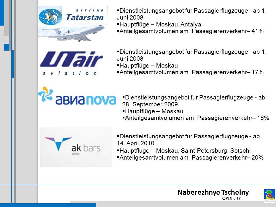  Dienstleistungsangebot fur Passagierflugzeuge - ab 1. Juni 2008  Hauptflüge – Moskau, Antalya  Anteilgesamtvolumen am Passagierenverkehr– 41%  Di