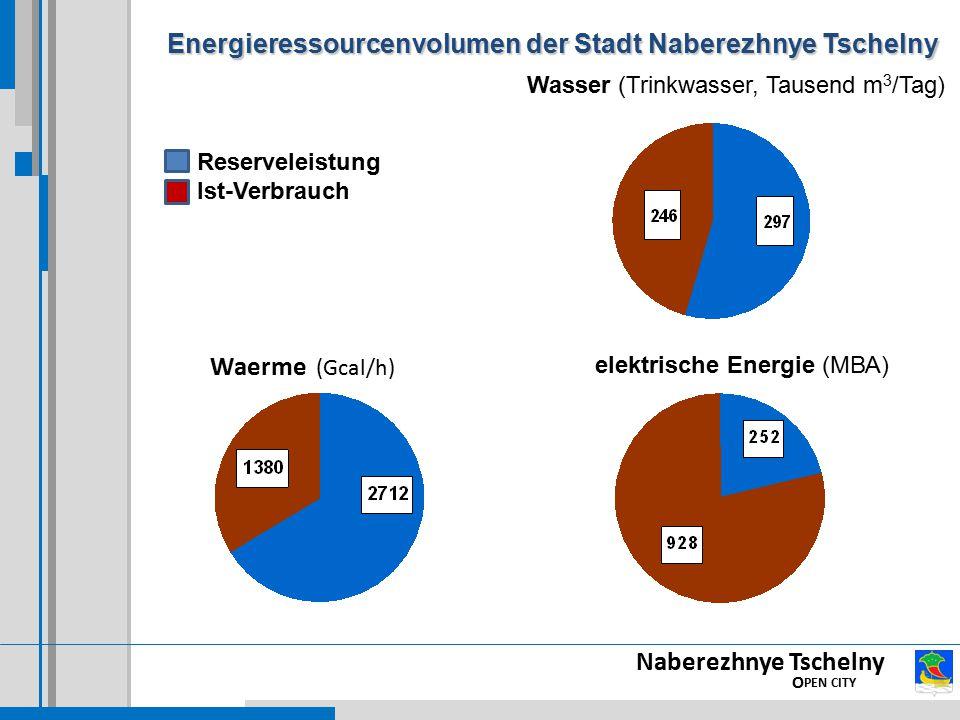 Naberezhnye Tschelny O PEN CITY Waerme (Gcal/h) elektrische Energie (МВА) Wasser (Trinkwasser, Tausend m 3 /Tag) Reserveleistung Ist-Verbrauch Energieressourcenvolumen der Stadt Naberezhnye Tschelny