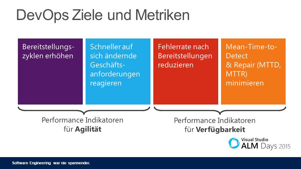 Software Engineering war nie spannender. DevOps Ziele und Metriken
