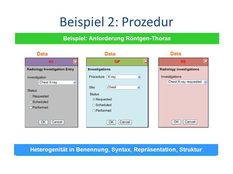 Beispiel 2: Prozedur Beispiel: Anforderung Röntgen-Thorax Heterogenität in Benennung, Syntax, Repräsentation, Struktur
