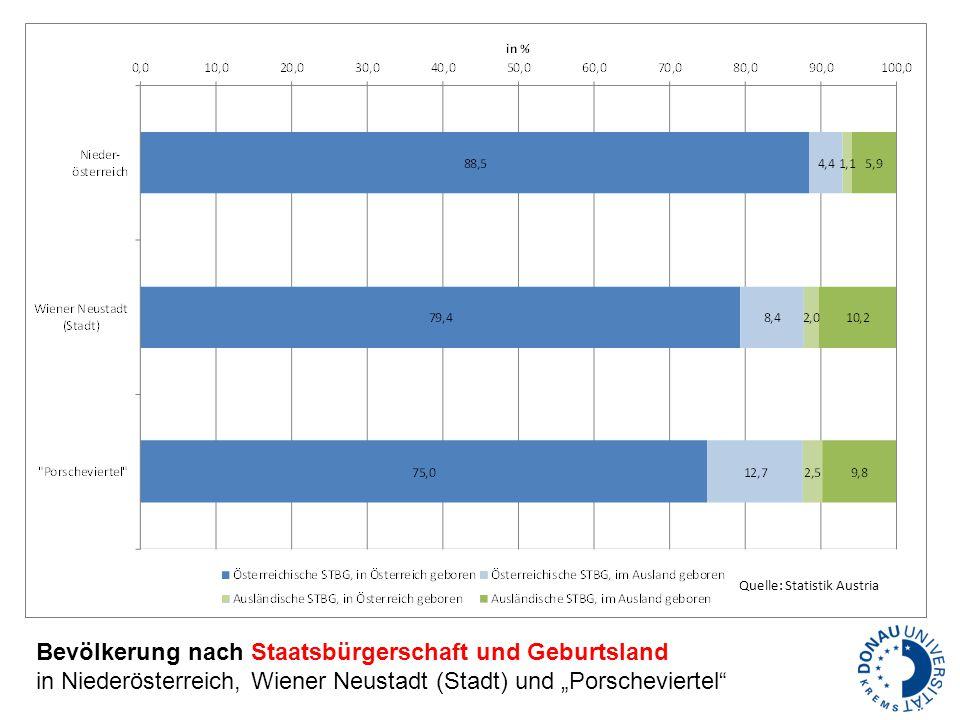 """Bevölkerung nach Staatsbürgerschaft und Geburtsland in Niederösterreich, Wiener Neustadt (Stadt) und """"Porscheviertel"""" Quelle: Statistik Austria"""