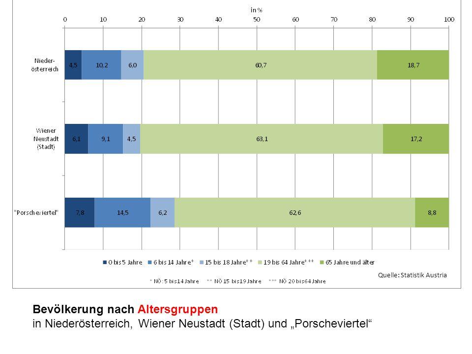 """Bevölkerung nach Altersgruppen in Niederösterreich, Wiener Neustadt (Stadt) und """"Porscheviertel"""" Quelle: Statistik Austria"""