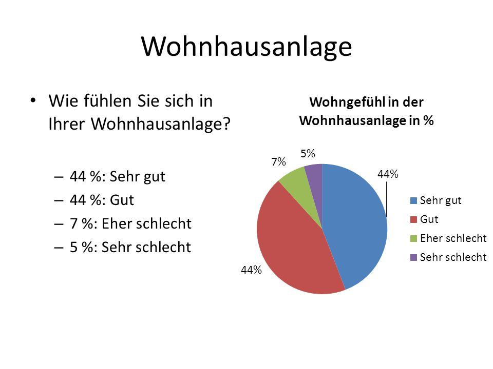 Wohnhausanlage Wie fühlen Sie sich in Ihrer Wohnhausanlage? – 44 %: Sehr gut – 44 %: Gut – 7 %: Eher schlecht – 5 %: Sehr schlecht