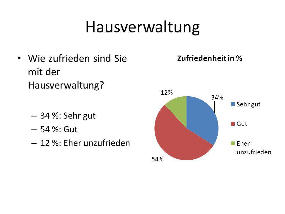 Hausverwaltung Wie zufrieden sind Sie mit der Hausverwaltung? – 34 %: Sehr gut – 54 %: Gut – 12 %: Eher unzufrieden